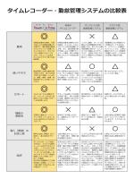 タイムレコーダー・勤怠管理システムの比較表