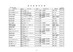 (戸 田 市) 歯 科 診 療 所 名 簿