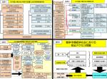 (第384号)添付資料 図表特定行政書士法定研修の推進について 滋賀県