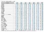 平成27年4月(1次調整)待機児童数 27.2.16現在 0 1 2 3 4 5 1 6 11 25