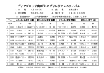 ディアブロッサ高田FC スプリングフェスティバル;pdf