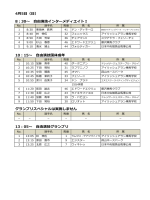 4月5日(日) 8:30∼ 自由演技インターメディエイトⅠ 10:15∼ 自由演技