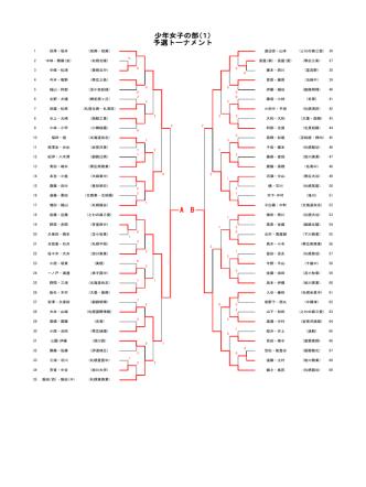 A B 少年女子の部(1) 予選トーナメント