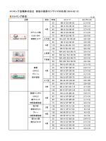 ストロング金属株式会社 掛金の推奨ネジサイズ対応表(2014.02.12