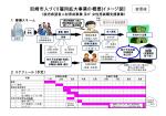 尼崎市人づくり雇用拡大事業の概要(イメージ図) 変更後