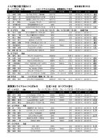 JAF地方選手権Sr3 NT-1 クラス 4台 1ヒ-ト/12:34~12:49 2ヒ-