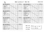 第9回 ちょきんぎょカップ 予選リーグ表