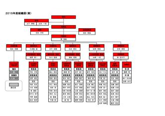 2015年度組織図(案)