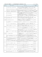 『鳥取市若手職員による政策提案競争』提案採択の内訳