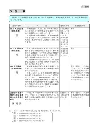 5 医療 - 広島県