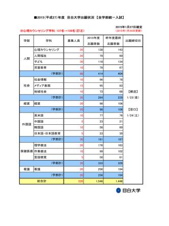 2015(平成27)年度 目白大学出願状況 【全学部統一入試】