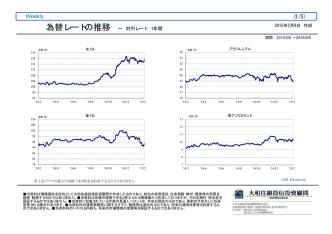 2015年02月06日付「為替レートの推移」を掲載しました。