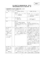 第6期神戸市介護保険事業計画・神戸市 高齢者保健福祉計画(案)の