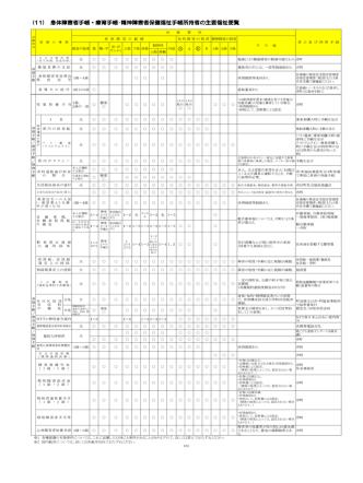16-4 その他(11)身体障害者手帳・療育手帳・精神障害者保健
