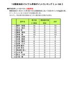 昇格ポイントランキング【J&NB】