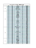 26年15検定上級者名簿(PDF:173.6KB);pdf
