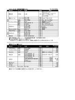 機材名 メーカー 型番 数量 調光卓 CODE A-48 1台 DX