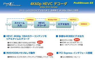 1.ProXStream EX 4K60p HEVC デコーダ