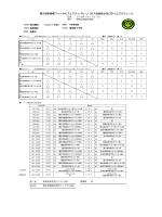 第5回宮城県フットサルフェスティバル U 18 大会組合せ及びタイム
