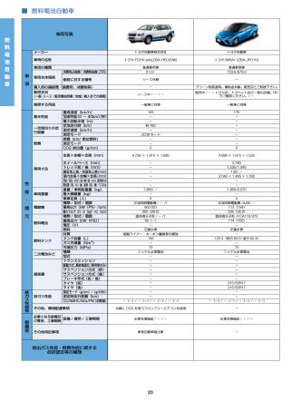 (1) 燃料電池自動車 [PDF 174KB]