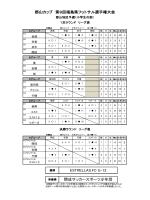 リーグ表結果 - 福島県サッカー協会