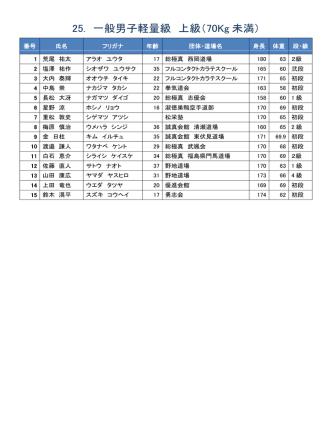 25. 一般男子軽量級 上級(70Kg 未満)