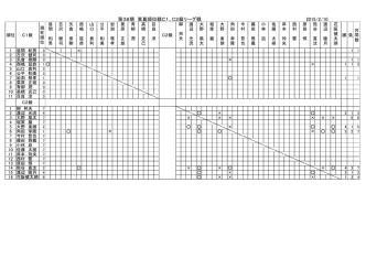 2015/2/4 第38期 東葛順位戦C1、C2級リーグ戦