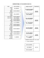 公園事務所再編に伴う担当事務所の変更(案)