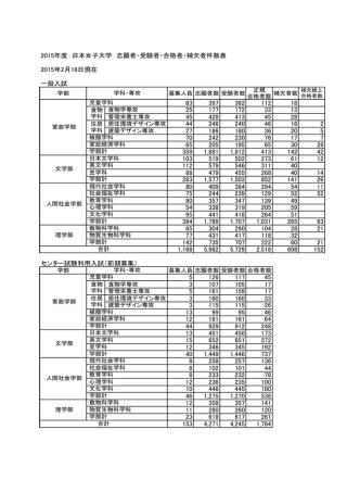 2015年度 日本女子大学 志願者・受験者・合格者・補欠者件数表 2015年