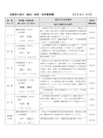 面談員の紹介(福祉・技術・免許資格職) 【3月8日(日)】 田中 史哉 井上