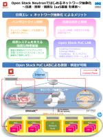 日商エレクトロニクス:OpenStack PoC LABで検証が可能