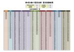 第4回X線CT認定技師 認定試験結果;pdf