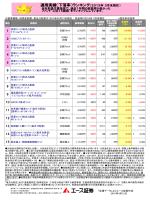 運用実績(下落率)ランキング(2015年 3月末現在)